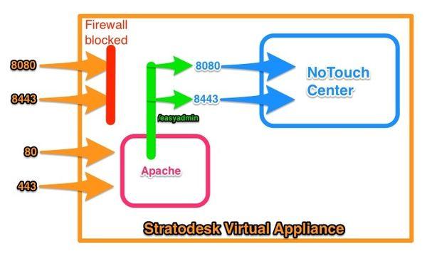 Diagram Mb Mml A in addition Plan Topol Gw Dualdmz further Idf C C Debaa C V also Px Va En Reverseproxy Blockdiagram additionally Slack Arch Diagram C C Eb Cc F C D Ef C Ae D B D. on diagram web application proxy firewall